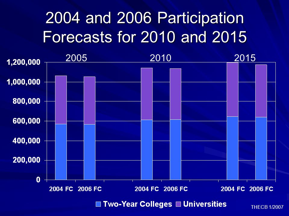 THECB 1/2007 2004 and 2006 Participation Forecasts for 2010 and 2015 200520102015
