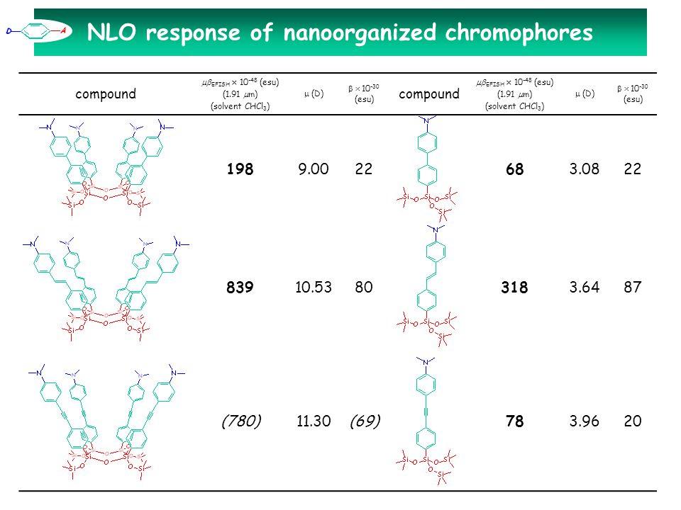 NLO response of nanoorganized chromophores compound  EFISH × 10 -48 (esu) (1.91  m) (solvent CHCl 3 )  (D)  10 -30 (esu) 1989.0022 83910.5380 (780)11.30(69) compound  EFISH × 10 -48 (esu) (1.91  m) (solvent CHCl 3 )  (D)  10 -30 (esu) 683.0822 3183.6487 783.9620