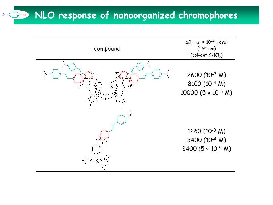 NLO response of nanoorganized chromophores compound  EFISH × 10 -48 (esu) (1.91 μm) (solvent CHCl 3 ) 2600 (10 -3 M) 8100 (10 -4 M) 10000 (5 × 10 -5 M) 1260 (10 -3 M) 3400 (10 -4 M) 3400 (5 × 10 -5 M)
