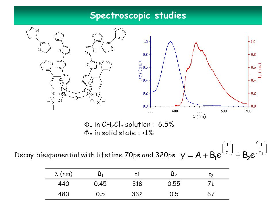 Spectroscopic studies  F in CH 2 Cl 2 solution : 6.5%  F in solid state : <1% Decay biexponential with lifetime 70ps and 320ps (nm)B1B1  B2B2 22 4400.453180.5571 4800.53320.567