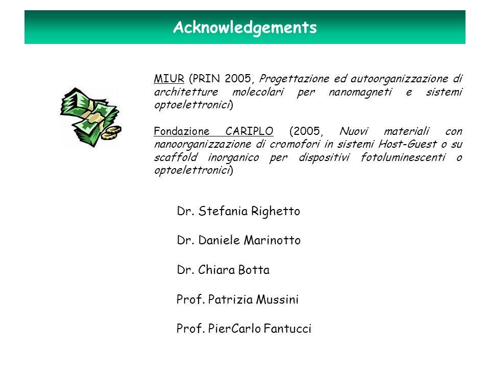 Acknowledgements MIUR (PRIN 2005, Progettazione ed autoorganizzazione di architetture molecolari per nanomagneti e sistemi optoelettronici) Fondazione CARIPLO (2005, Nuovi materiali con nanoorganizzazione di cromofori in sistemi Host-Guest o su scaffold inorganico per dispositivi fotoluminescenti o optoelettronici) Dr.