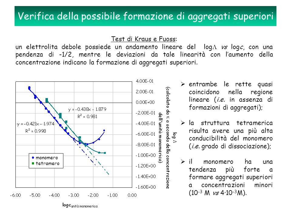 Verifica della possibile formazione di aggregati superiori Test di Kraus e Fuoss: un elettrolita debole possiede un andamento lineare del log  vs log