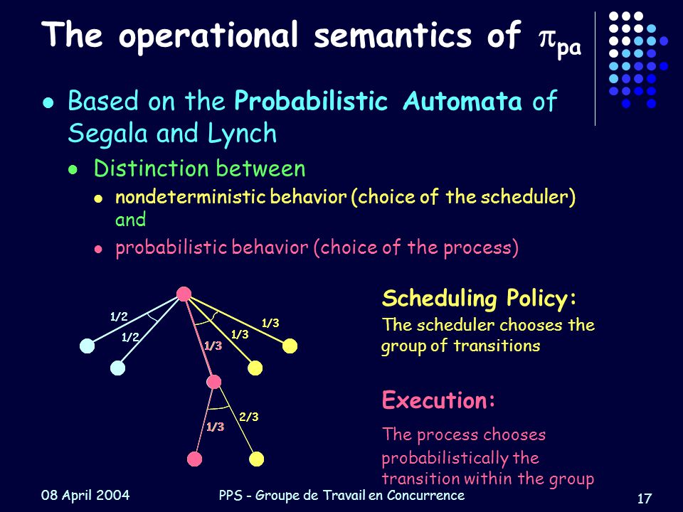 08 April 2004PPS - Groupe de Travail en Concurrence 17 1/2 1/3 2/3 1/2 1/3 2/3 1/2 1/3 2/3 The operational semantics of  pa Based on the Probabilistic Automata of Segala and Lynch Distinction between nondeterministic behavior (choice of the scheduler) and probabilistic behavior (choice of the process) Scheduling Policy: The scheduler chooses the group of transitions Execution: The process chooses probabilistically the transition within the group