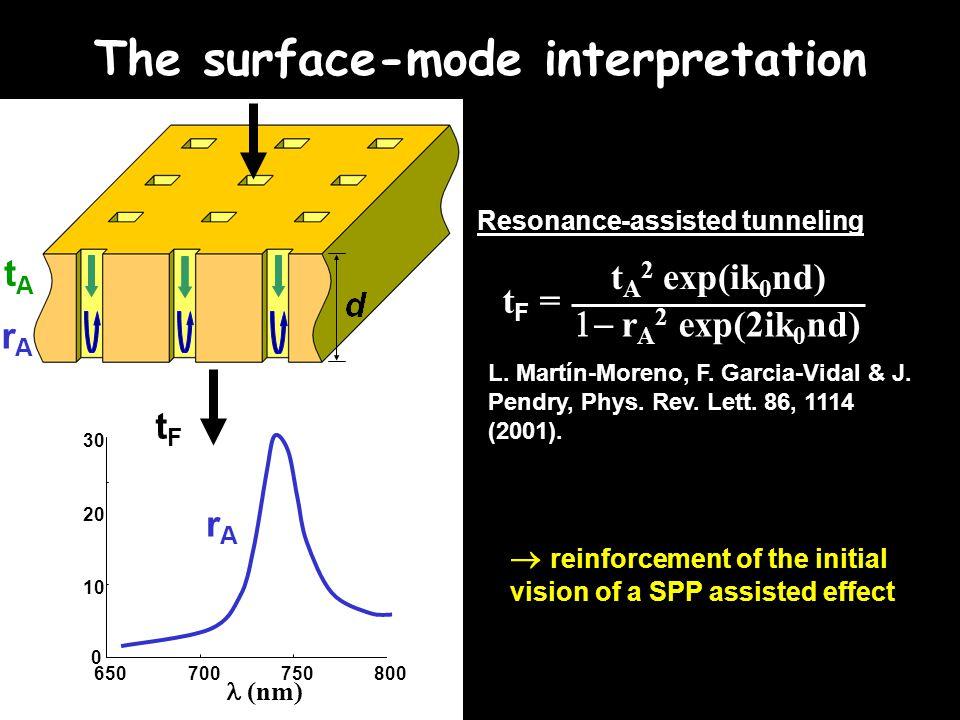 tF =tF = t A 2 exp(ik 0 nd)  r A 2 exp(2ik 0 nd) The surface-mode interpretation Reinforce the initial SPP vision L.