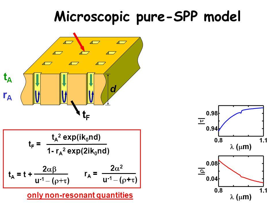 only non-resonant quantities rArA tAtA tFtF tF =tF = t A 2 exp(ik 0 nd) 1- r A 2 exp(2ik 0 nd) t A = t + 2  u -1  (  +  ) rA =rA = 2222 u -1  (  +  ) Microscopic pure-SPP model