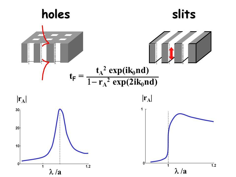 holes slits holes slits tF =tF = t A 2 exp(ik 0 nd)  r A 2 exp(2ik 0 nd) 11.2 0 10 20 30 /a |r A | 11.2 0 1 /a |r A |