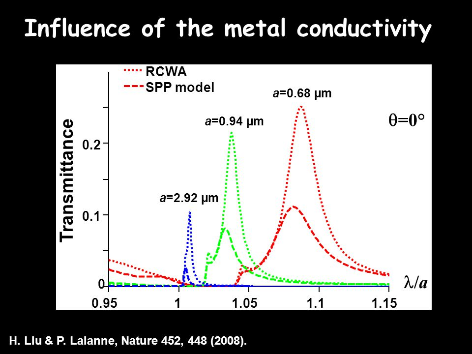  =0° 0.9511.051.11.15 0 0.1 0.2 a=0.68 µm a=0.94 µm a=2.92 µm Transmittance /a RCWA SPP model Influence of the metal conductivity H.