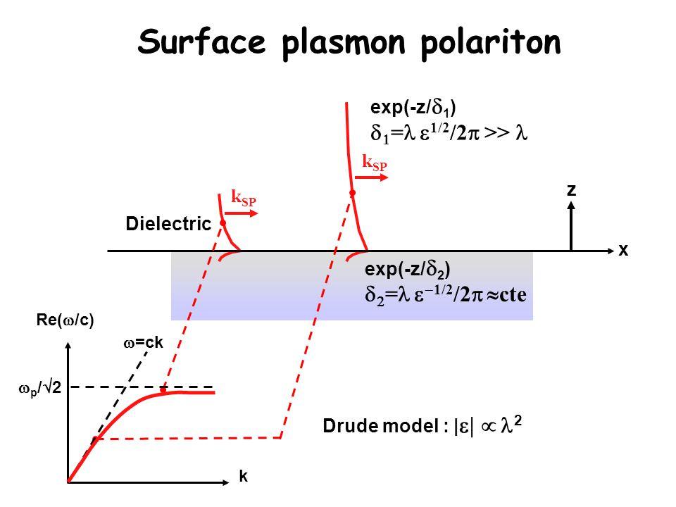 Dielectric x Drude model : |  2 z k SP exp(-z/  1 )   =  1/2 /2  >> Surface plasmon polariton k Re(  /c) p/2p/2  =ck k SP exp(-z/  2 )   =   1/2 /2   cte