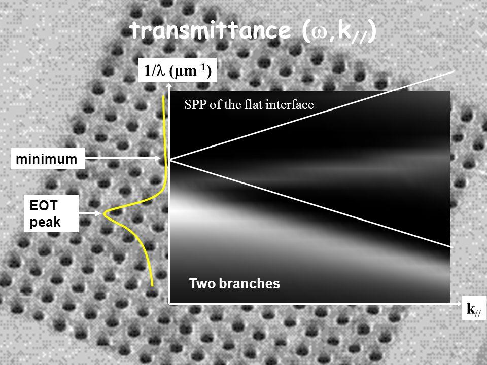 1/  (µm -1 ) k // transmittance ( ,k // ) Two branches EOT peak SPP of the flat interface minimum