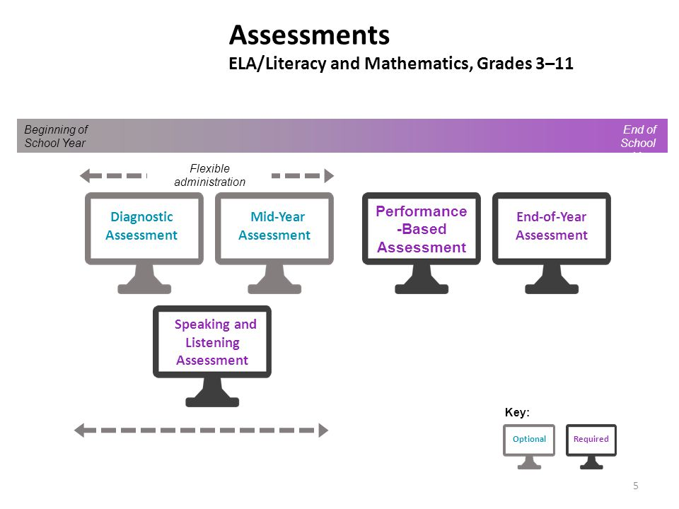 Assessments ELA/Literacy and Mathematics, Grades 3–11 5 Beginning of School Year End of School Year Diagnostic Assessment Mid-Year Assessment Performance -Based Assessment End-of-Year Assessment Speaking and Listening Assessment OptionalRequired Key: Flexible administration