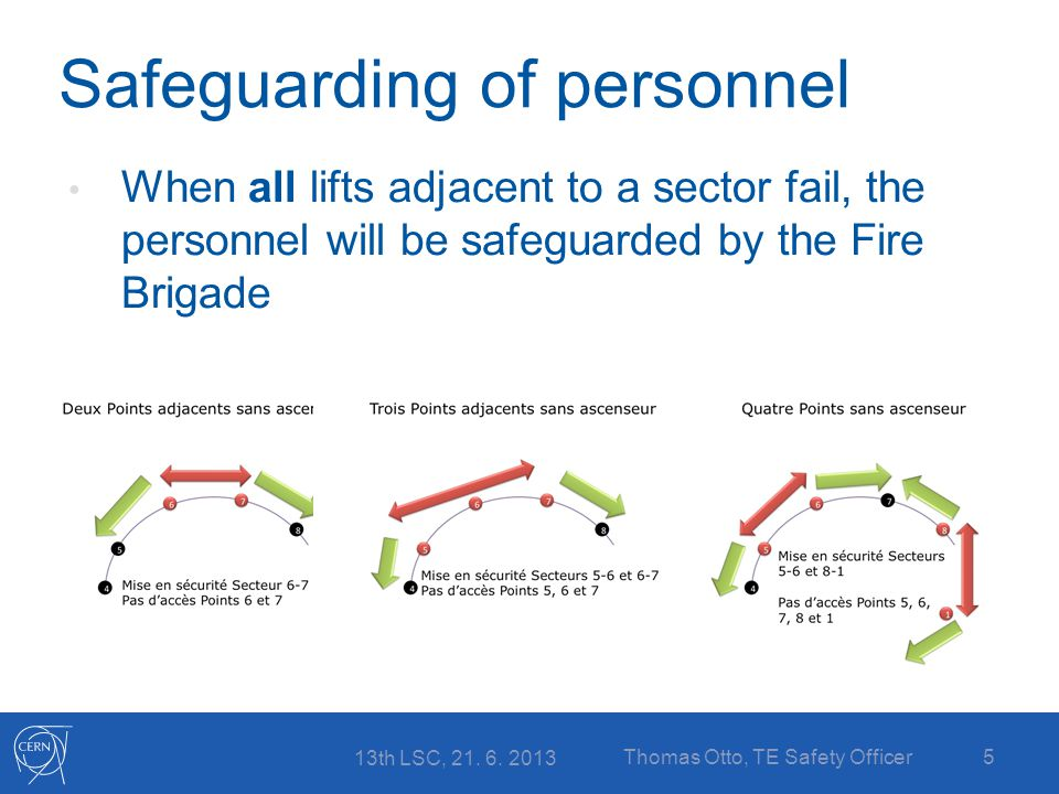 Safeguarding of personnel When all lifts adjacent to a sector fail, the personnel will be safeguarded by the Fire Brigade 13th LSC, 21.