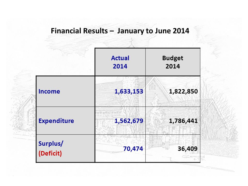 Financial Results – January to June 2014 Actual 2014 Budget 2014 Income1,633,1531,822,850 Expenditure1,562,6791,786,441 Surplus/ (Deficit) 70,47436,409