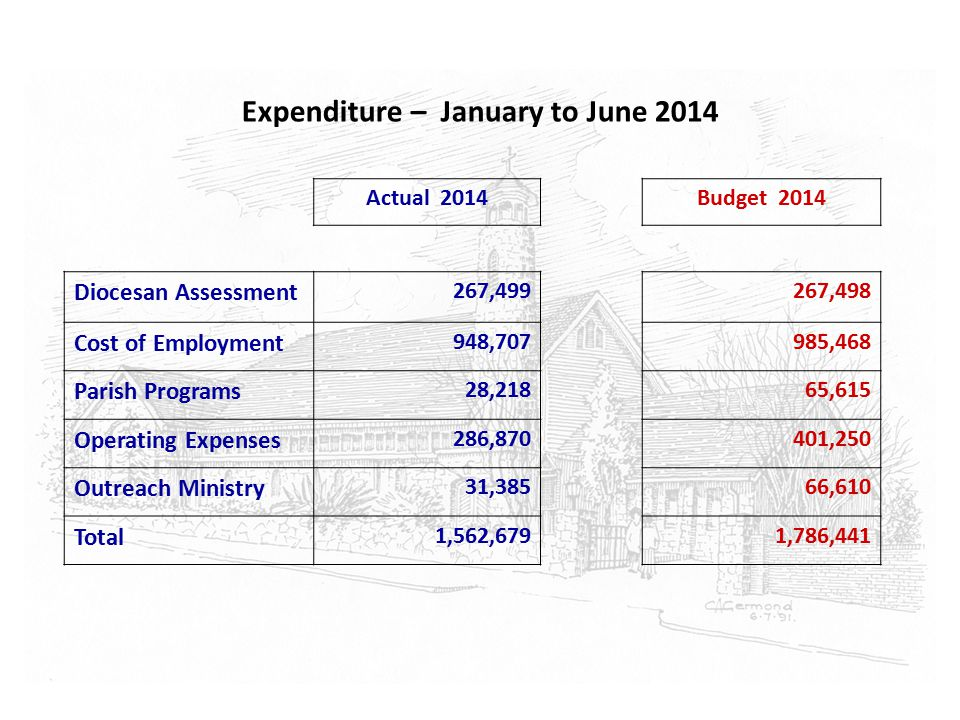Expenditure – January to June 2014 Actual 2014Budget 2014 Diocesan Assessment 267,499267,498 Cost of Employment 948,707985,468 Parish Programs 28,21865,615 Operating Expenses 286,870401,250 Outreach Ministry 31,38566,610 Total 1,562,6791,786,441