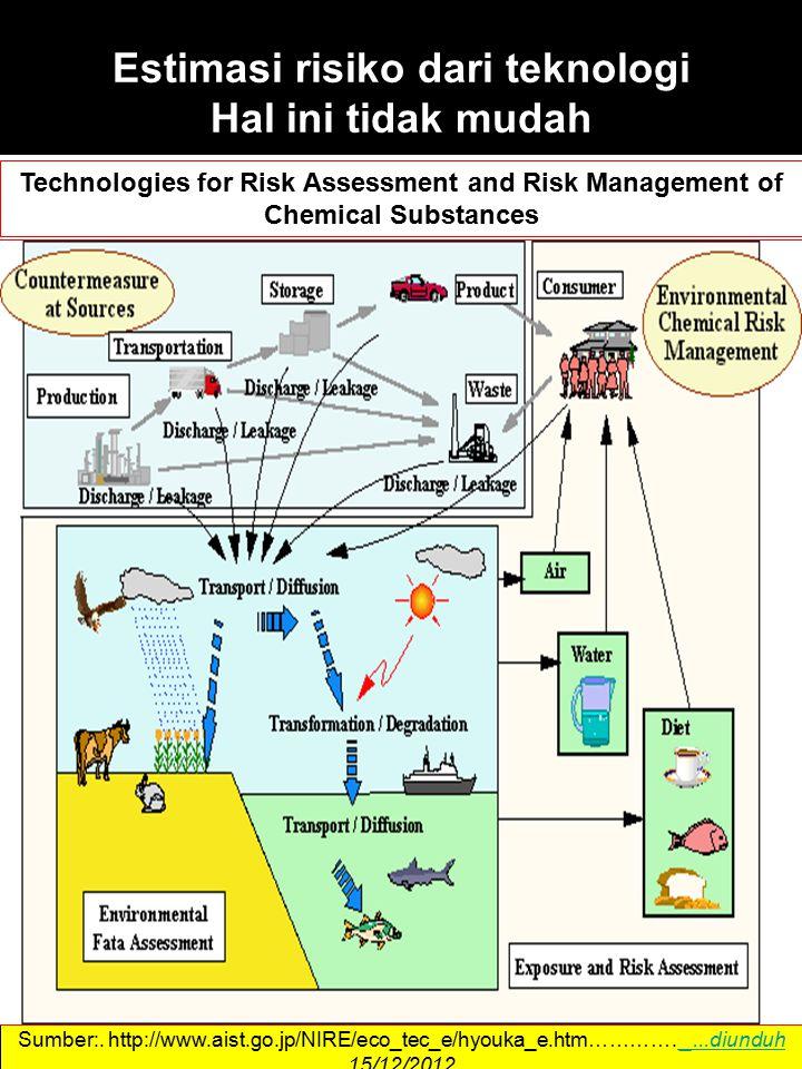 Estimasi risiko dari teknologi Hal ini tidak mudah Sumber:.