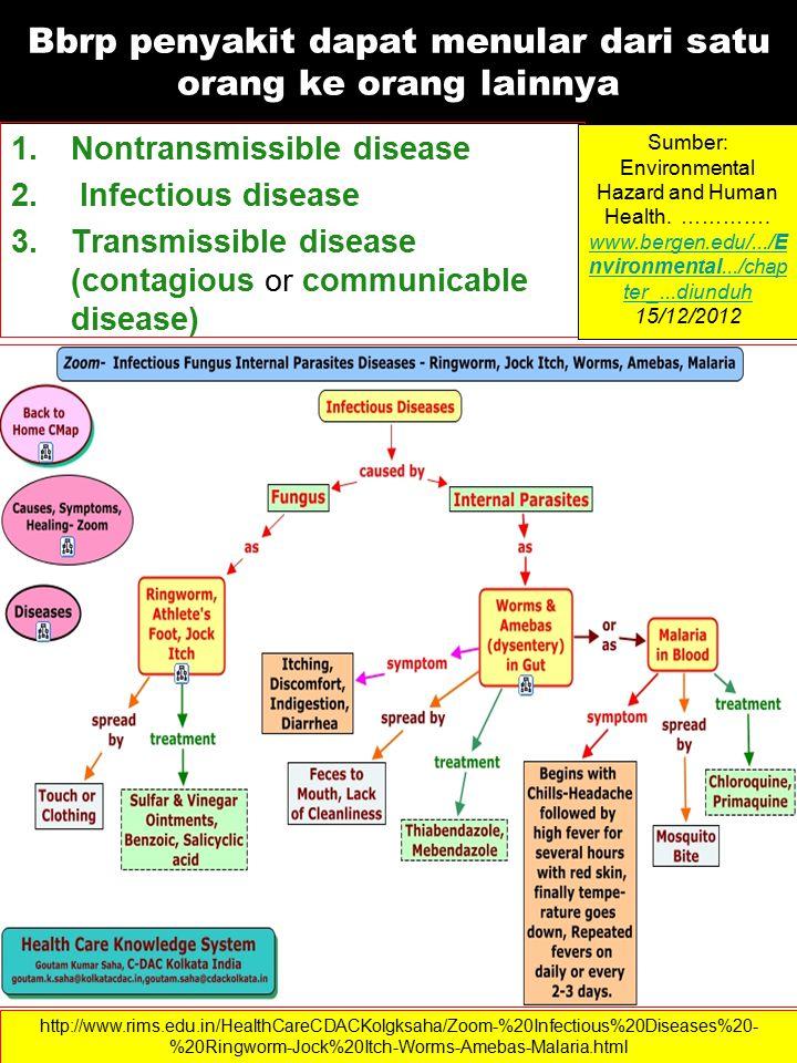 Bbrp penyakit dapat menular dari satu orang ke orang lainnya 1.Nontransmissible disease 2.