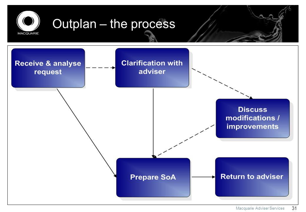 Macquarie Adviser Services 31 Outplan – the process
