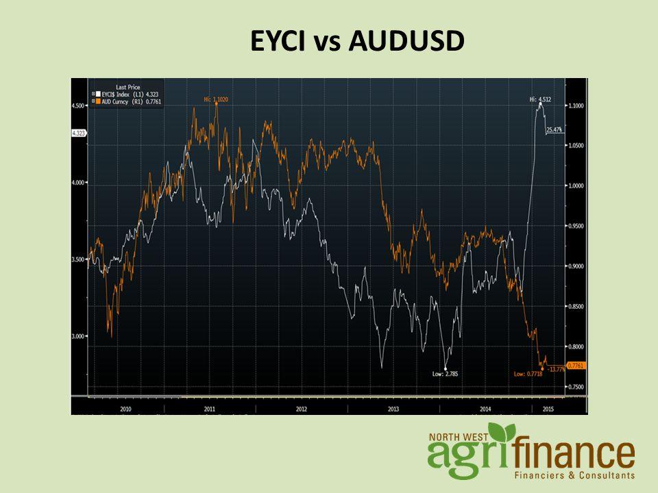 EYCI vs AUDUSD