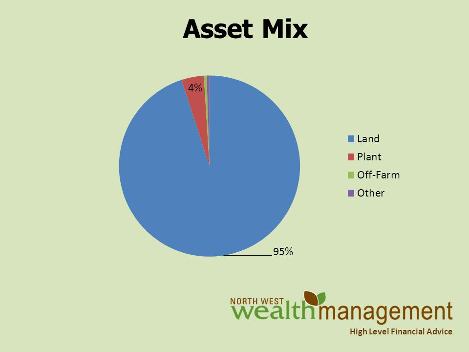 High Level Financial Advice Asset Mix