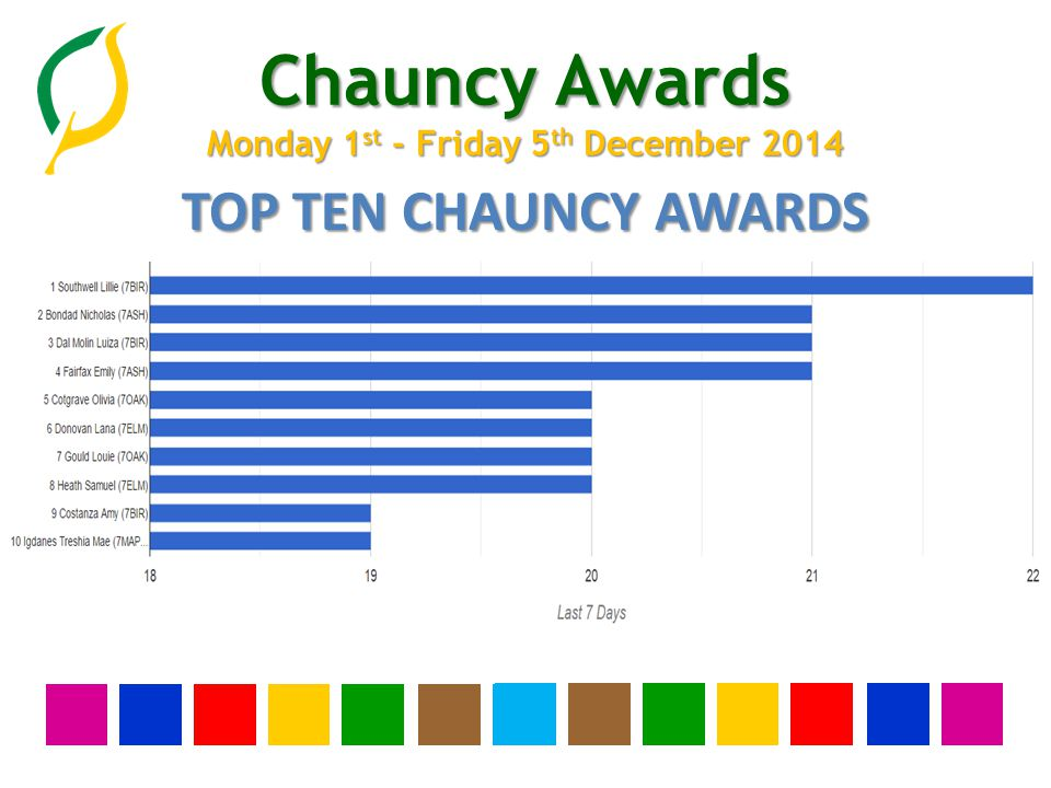 Chauncy Awards Monday 1 st - Friday 5 th December 2014 TOP TEN CHAUNCY AWARDS