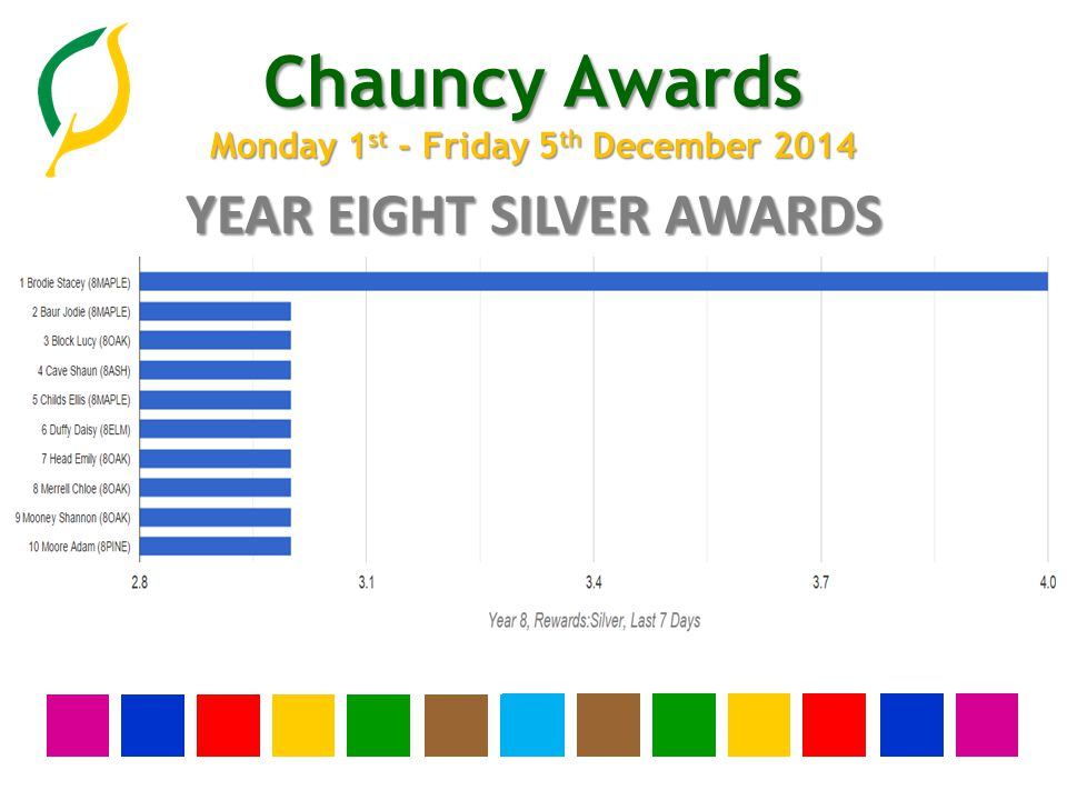 Chauncy Awards Monday 1 st - Friday 5 th December 2014 YEAR SEVEN SILVER AWARDS