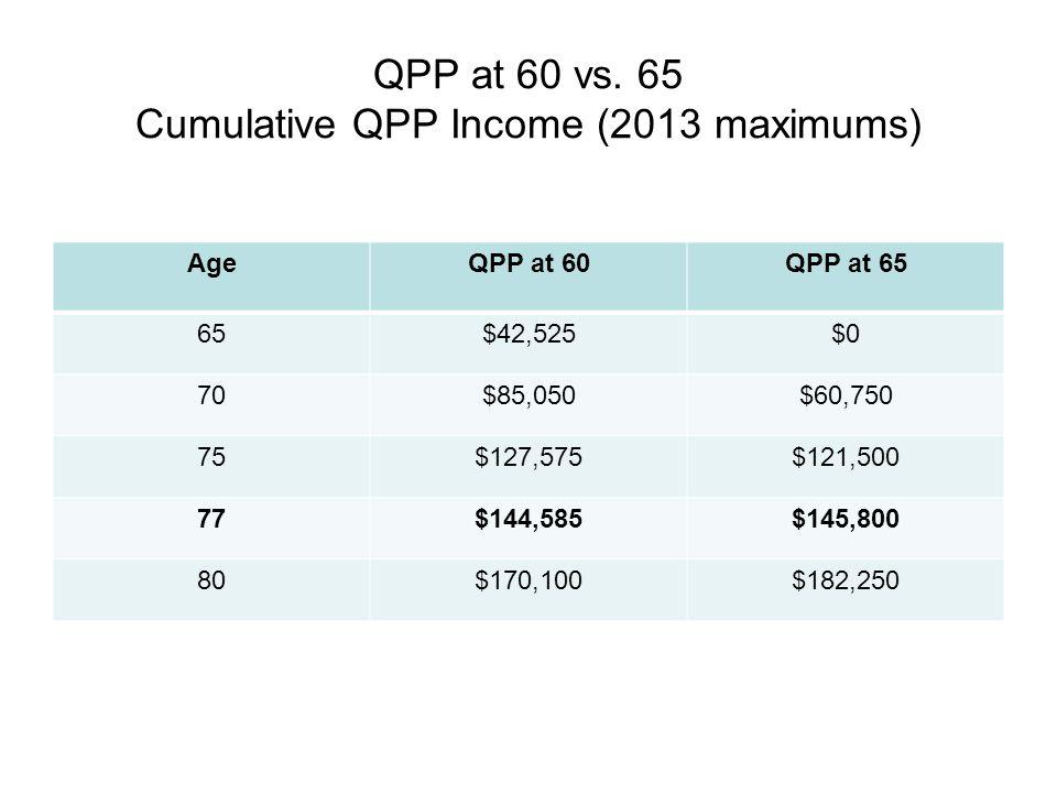 QPP at 60 vs.