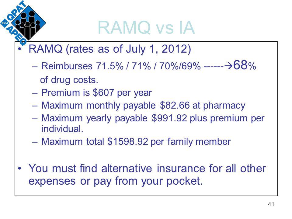 RAMQ vs IA RAMQ (rates as of July 1, 2012) –Reimburses 71.5% / 71% / 70%/69% ------  68 % of drug costs.