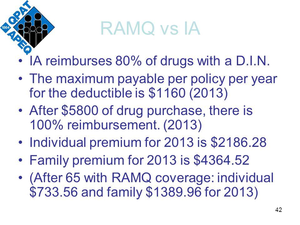 RAMQ vs IA IA reimburses 80% of drugs with a D.I.N.