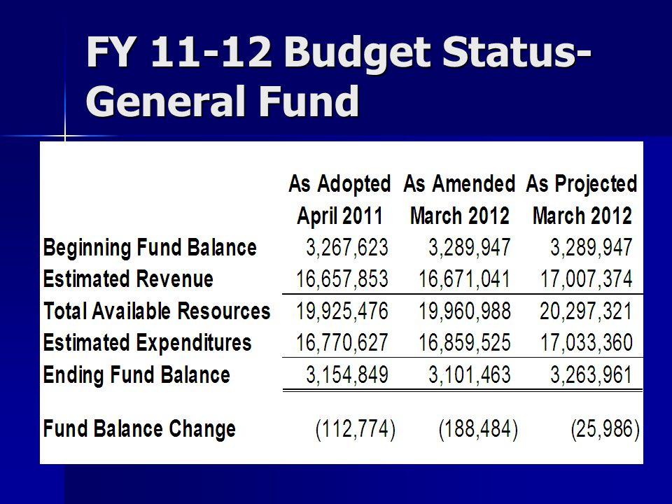 FY 11-12 Budget Status- General Fund