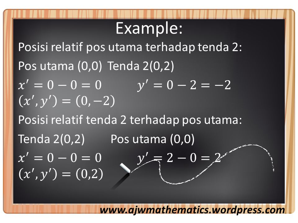Example: www.ajwmathematics.wordpress.com