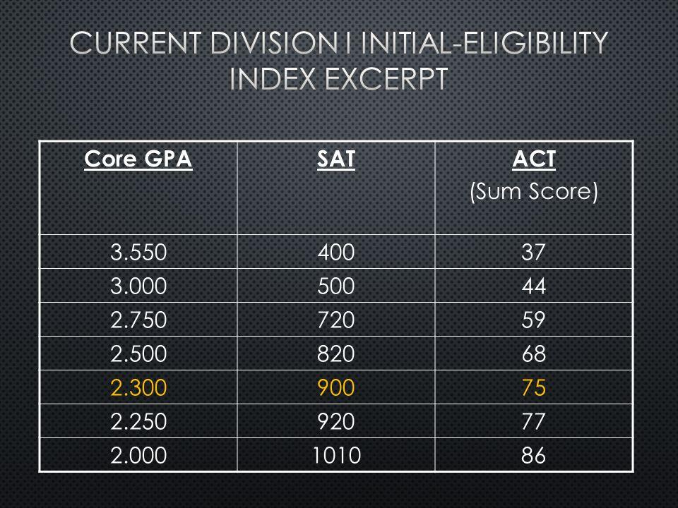 Core GPASATACT (Sum Score) 3.55040037 3.00050044 2.75072059 2.50082068 2.30090075 2.25092077 2.000101086