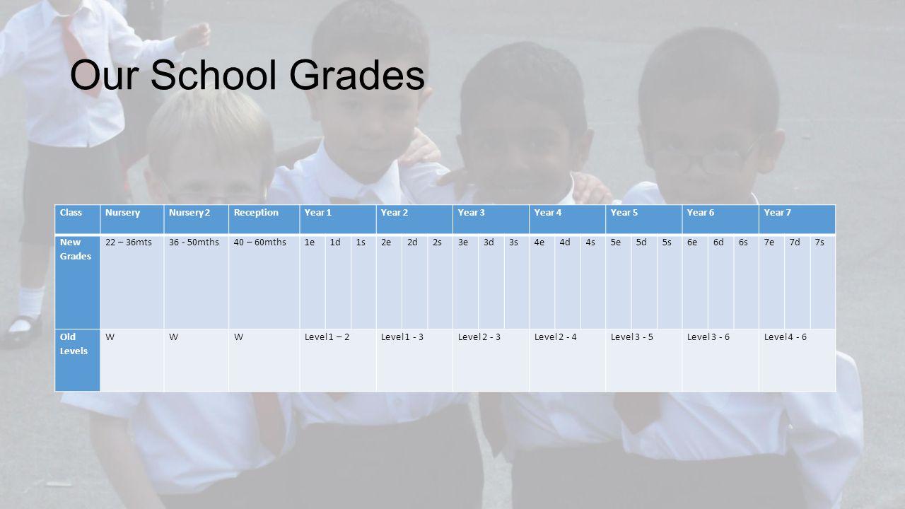 Our School Grades ClassNurseryNursery 2ReceptionYear 1Year 2Year 3Year 4Year 5Year 6Year 7 New Grades 22 – 36mts36 - 50mths40 – 60mths1e1d1s2e2d2s3e3d3s4e4d4s5e5d5s6e6d6s7e7d7s Old Levels WWWLevel 1 – 2Level 1 - 3Level 2 - 3Level 2 - 4Level 3 - 5Level 3 - 6Level 4 - 6
