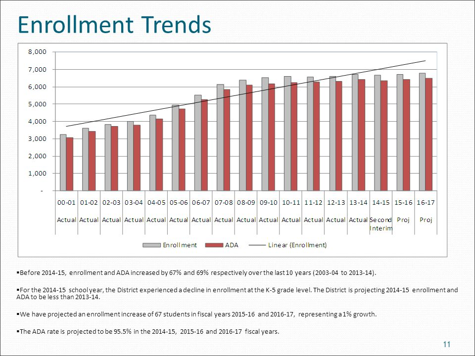 Enrollment Trends 11  Before 2014-15, enrollment and ADA increased by 67% and 69% respectively over the last 10 years (2003-04 to 2013-14).  For the