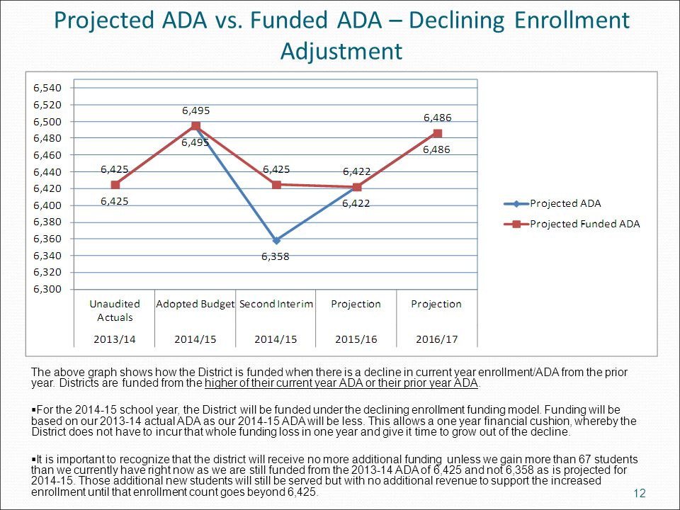 Projected ADA vs. Funded ADA – Declining Enrollment Adjustment 12 The above graph shows how the District is funded when there is a decline in current