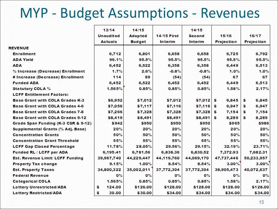MYP - Budget Assumptions - Revenues 15