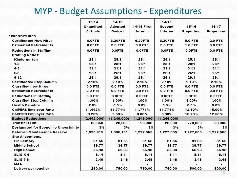MYP - Budget Assumptions - Expenditures 16