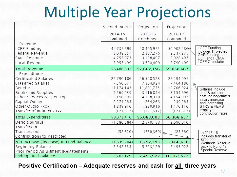 Multiple Year Projections 17 Positive Certification – Adequate reserves and cash for all three years LCFF Funding includes Projected GAP Funding per D