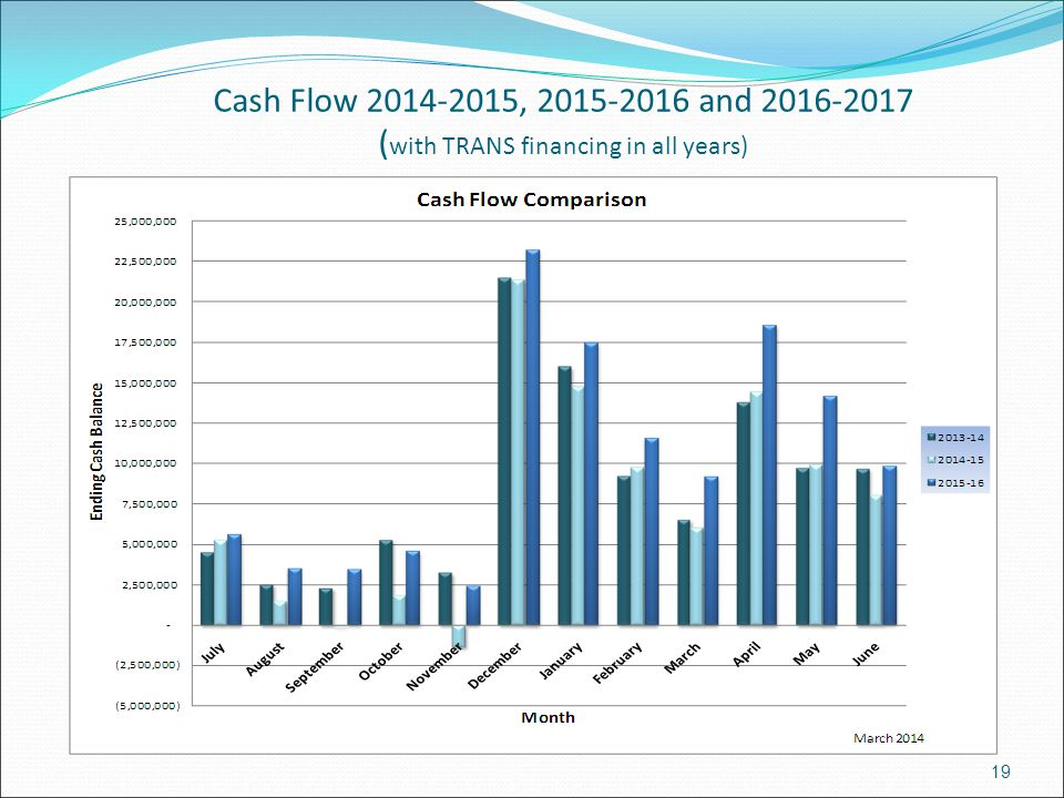 Cash Flow 2014-2015, 2015-2016 and 2016-2017 ( with TRANS financing in all years) 19