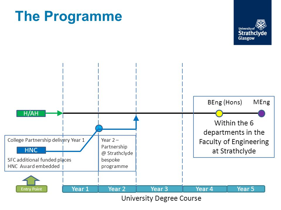 College Partnership delivery Year 1 SFC additional funded places HNC Award embedded The Programme Year 1 Year 2 Year 3 Year 4 Year 5 Entry Point H/AH