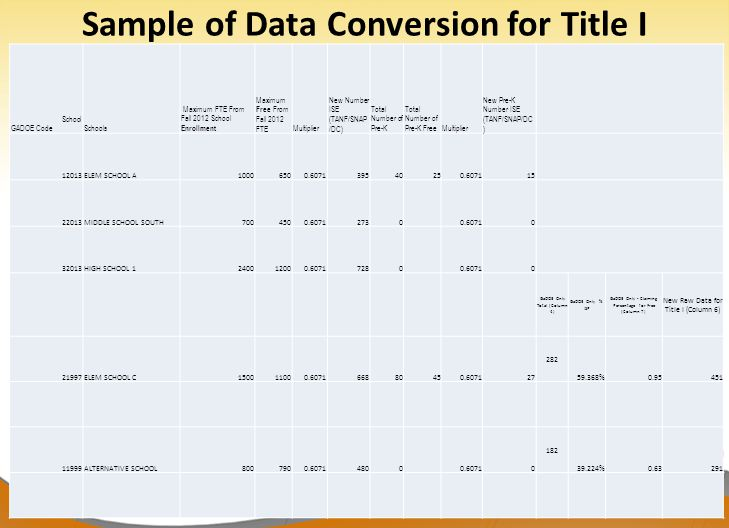 """Dr. John D. Barge, State School Superintendent """"Making Education Work for All Georgians"""" www.gadoe.org Sample of Data Conversion for Title I School GA"""