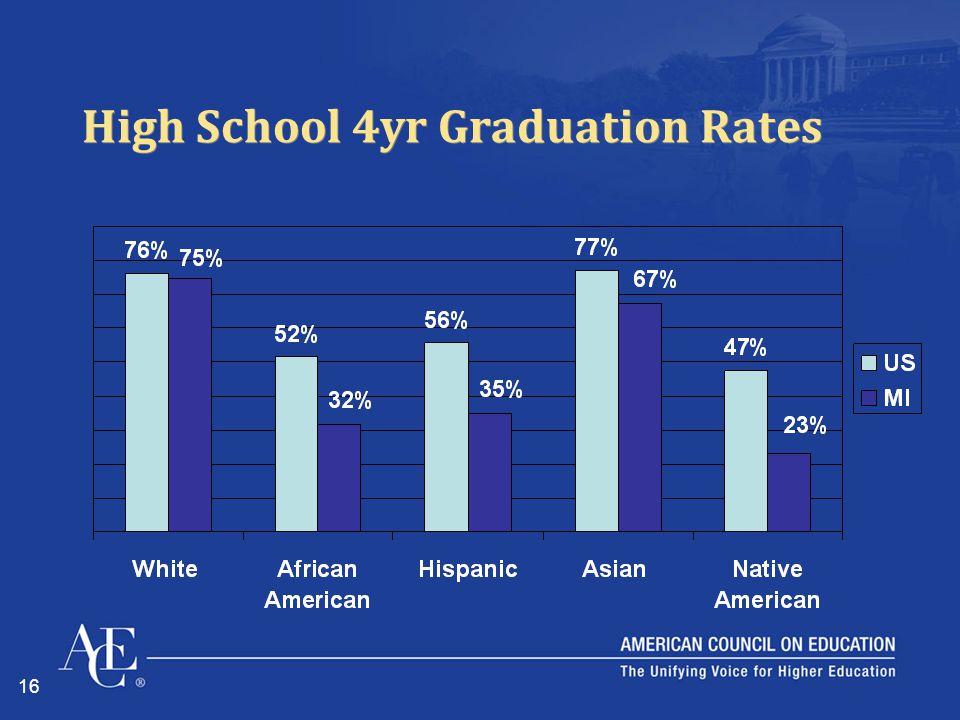 16 High School 4yr Graduation Rates