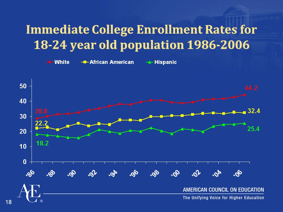 18 Immediate College Enrollment Rates for 18-24 year old population 1986-2006