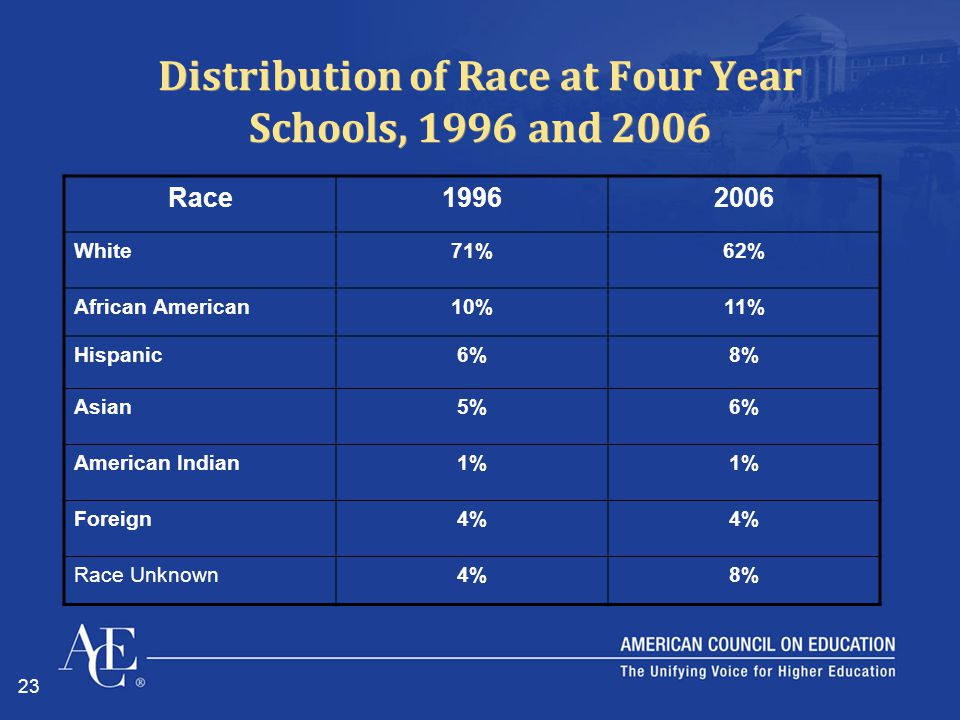 23 Distribution of Race at Four Year Schools, 1996 and 2006 Race19962006 White71%62% African American10%11% Hispanic6%8% Asian5%6% American Indian1% Foreign4% Race Unknown4%8%