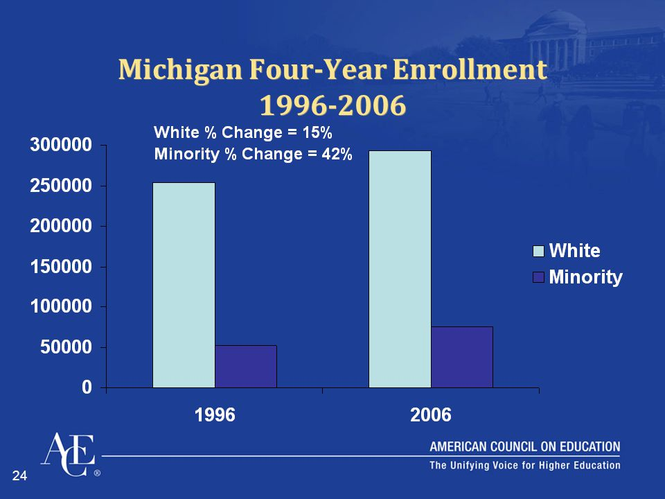 24 Michigan Four-Year Enrollment 1996-2006