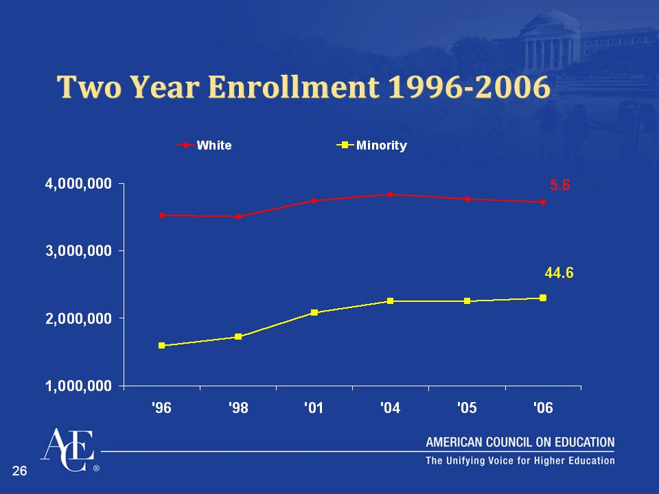 26 Two Year Enrollment 1996-2006