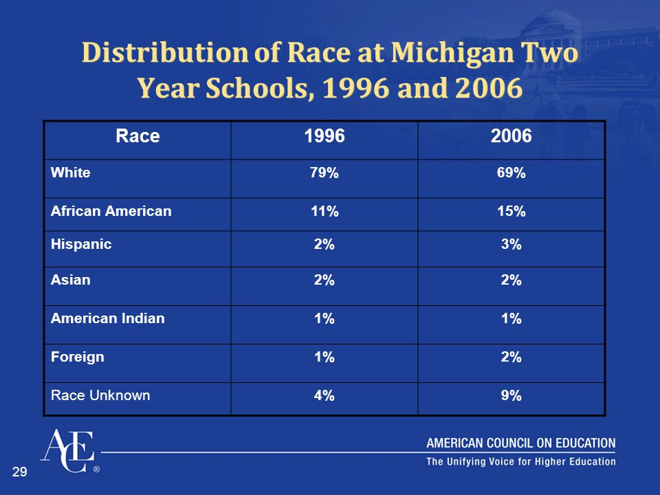 29 Distribution of Race at Michigan Two Year Schools, 1996 and 2006 Race19962006 White79%69% African American11%15% Hispanic2%3% Asian2% American Indian1% Foreign1%2% Race Unknown4%9%