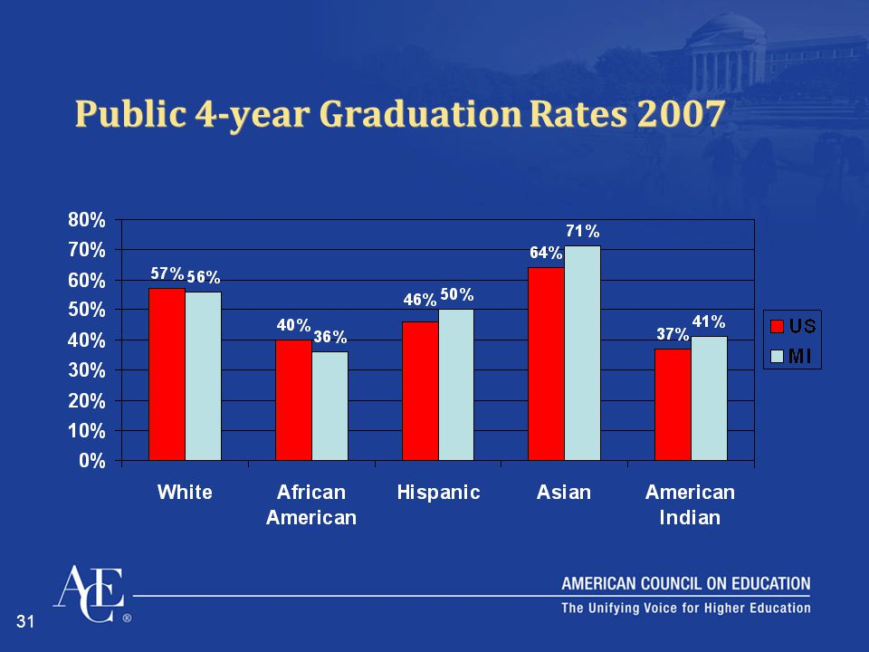 31 Public 4-year Graduation Rates 2007