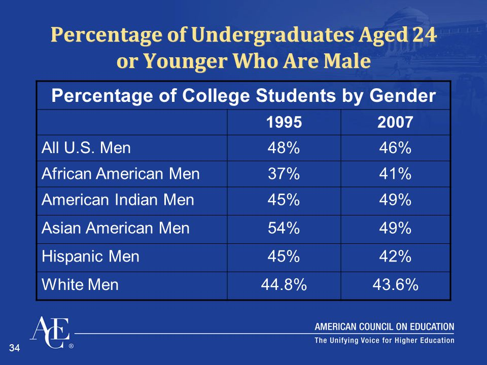 34 Percentage of Undergraduates Aged 24 or Younger Who Are Male Percentage of College Students by Gender 19952007 All U.S. Men48%46% African American