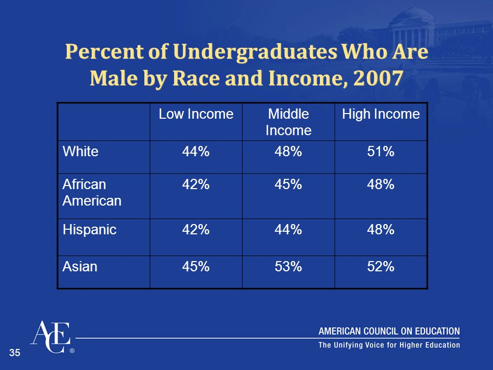 35 Percent of Undergraduates Who Are Male by Race and Income, 2007 Low IncomeMiddle Income High Income White44%48%51% African American 42%45%48% Hispa