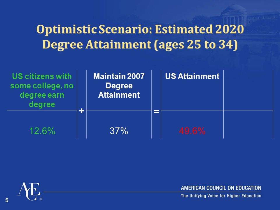 5 Optimistic Scenario: Estimated 2020 Degree Attainment (ages 25 to 34) US citizens with some college, no degree earn degree + Maintain 2007 Degree Attainment = US Attainment 12.6%37%49.6%