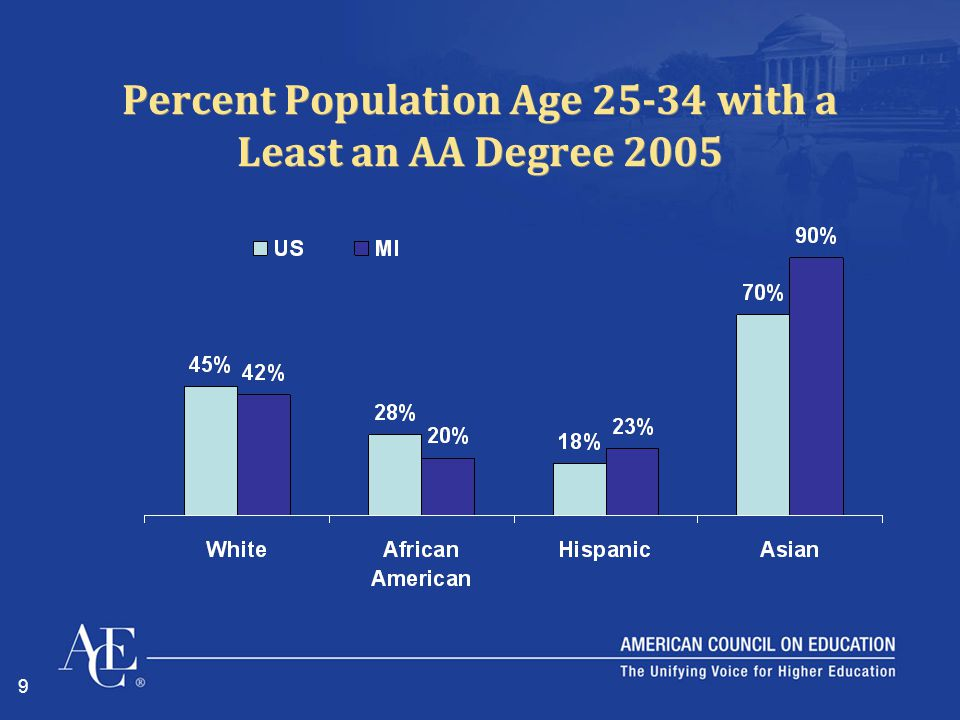 9 Percent Population Age 25-34 with a Least an AA Degree 2005